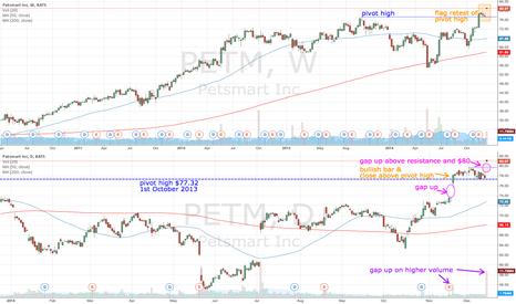PETM: PETM gaps up (again)