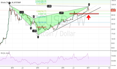 BTCUSD: Bitcoin - Prediction with Harmonics, more downside ahead!