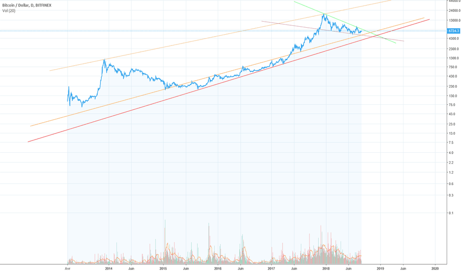 BTCUSD: BITCOIN : Non ce n'est pas la reprise, le Bear Market continue.