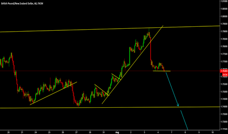 GBPNZD: GBPNZD sell the strong breakout