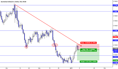 AUDUSD: Short AUD/USD based off my Price Action Study