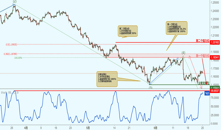 EURUSD: EURUSD 欧元兑美元-接近阻力位,下跌1