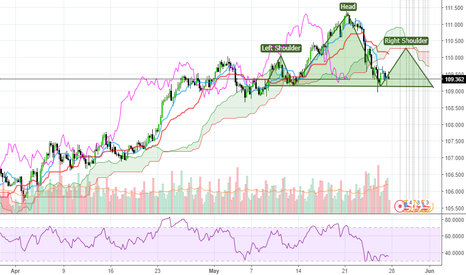 USDJPY: It can be a nice head and shoulders