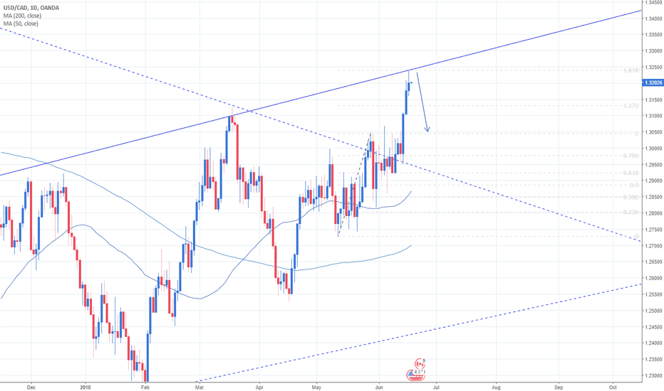 USDCAD: USDCAD opportunity