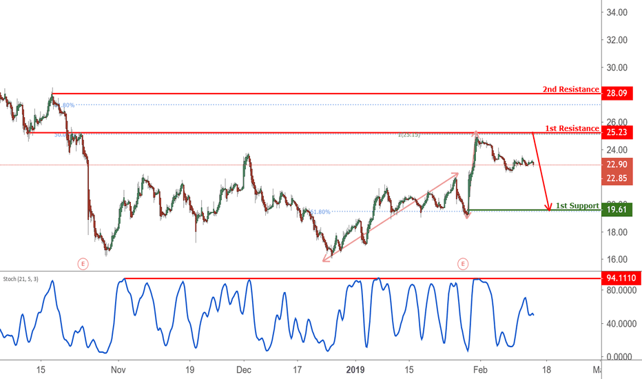 AMD: AMD approaching resistance, potential drop!