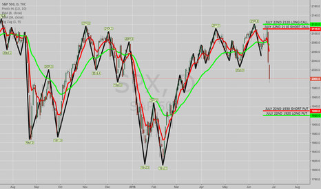 SPX: ROLLING SPX JULY 22ND 2140/2150 SCV TO 2110/2120