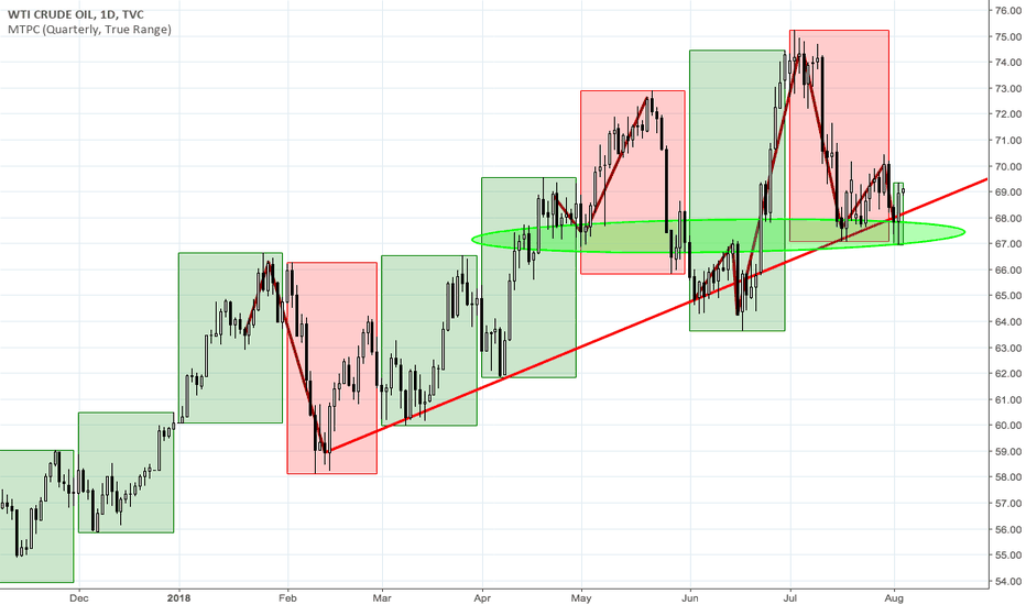 USOIL: WTI is now long for swing traders; day traders long or stay away
