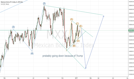 MXX: Mexico IPC movement prediction for trump's entrance