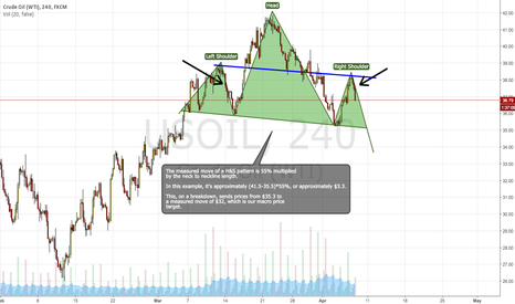 USOIL: Short Oil
