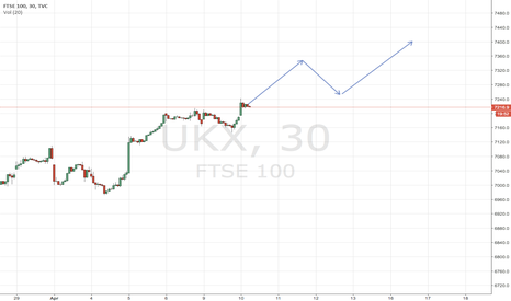 UKX: 7215 resistance now becomes support