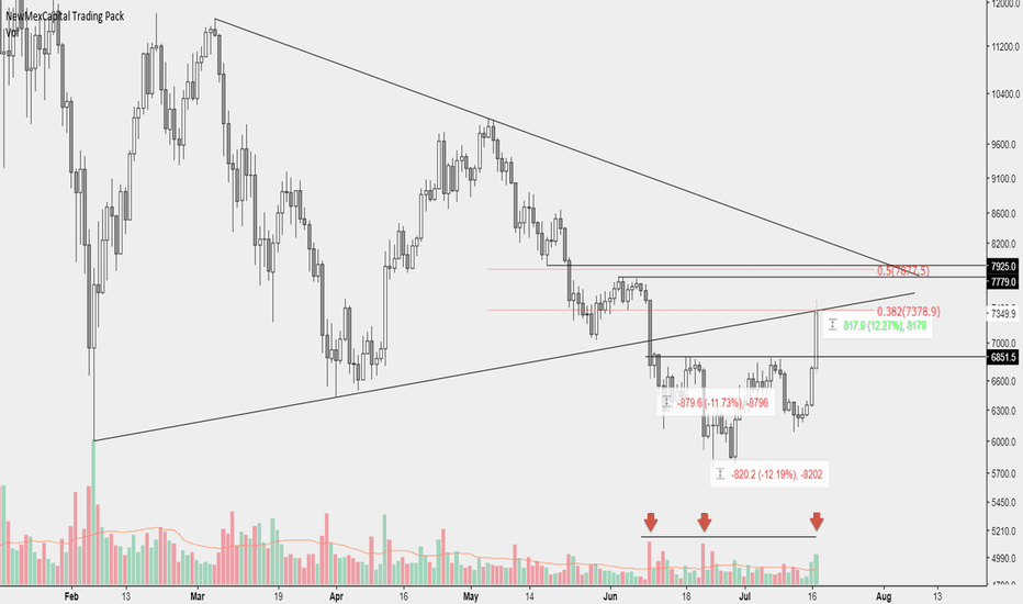 BTCUSD: Where is the next stop?