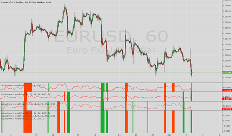 EURUSD: adaptive rsi overbought/sold Indicator set