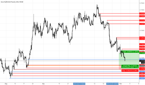 EURGBP: EURGBP Demand Zone 4H