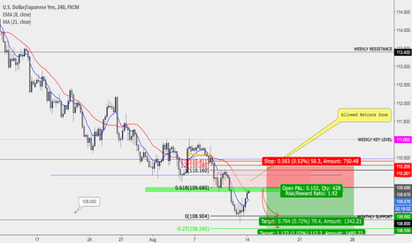 USDJPY: Short Entry Approaching?