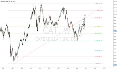 CAT: retest