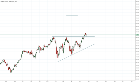IWM: Russell 2000 Index Fund long