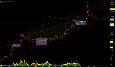 BTCUSD: BTC - Loooong prediction.