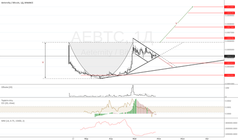 AEBTC: Aeternity - 130% | AE/BTC | Binance