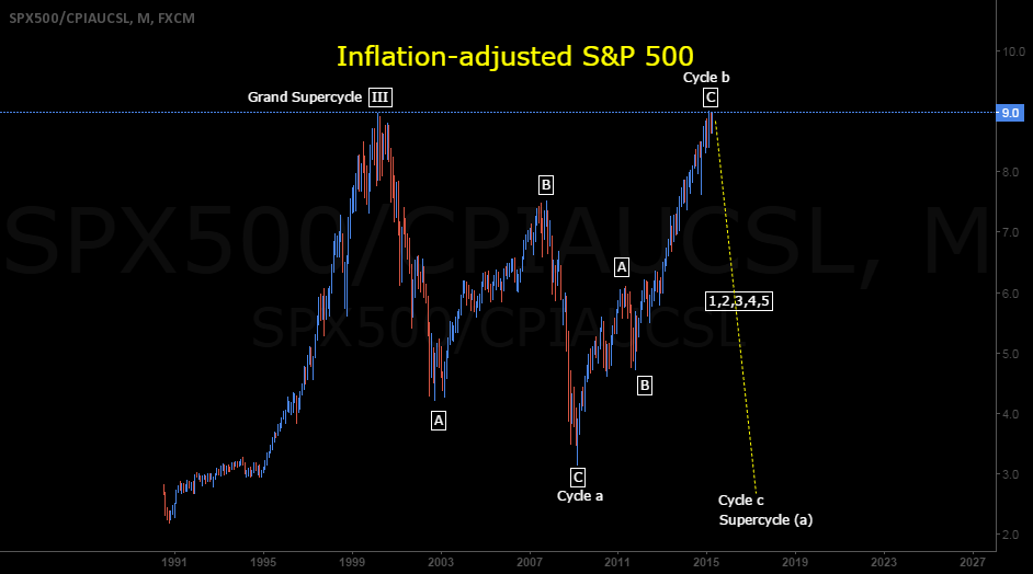 S&P 500 Elliott Wave Count 2000-2015