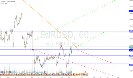 EURUSD: Opportunity here? Careful to watch how prices move...