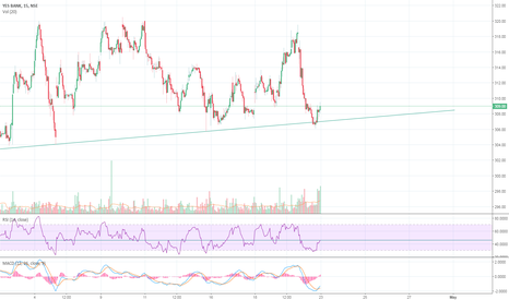 YESBANK: YesBank Or NoBank!
