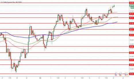 USDJPY: USD/JPY: dólar está fortalecendo