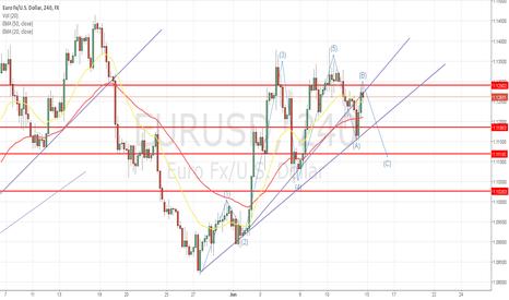 EURUSD: analitic next week