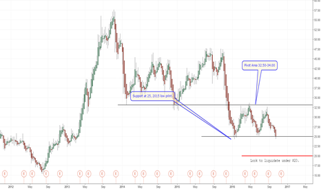 GME: Is Game Stop due for a bounce?