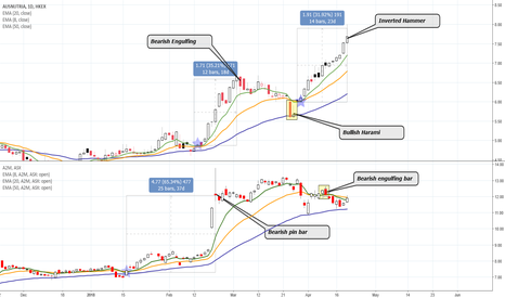 1717: Why using 8 & 20 EMA? (Part 1)