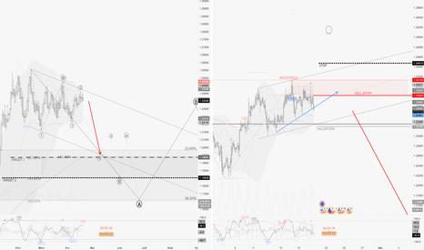 EURUSD: EURUSD / D1 : enfin le décollage du dollar ? peut-être bien !