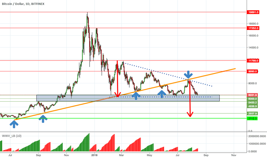 BTCUSD: Bitcoin - TO THE MOON!!! OH, WAIT A SECOND...