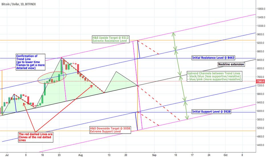 BTCUSD: BTC vs The bad Boy of Fractals