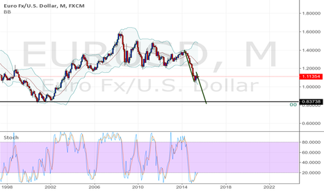 EURUSD: Crazy Bear Flag on EURUSD monthly