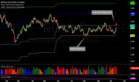 NG1!: Time to short Natural Gas...