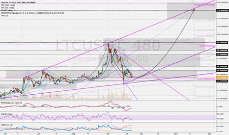 LTCUSDT: LTCUSD (8h): High potential with LTC 42 > 55 > 75 > 90 > 130 USD