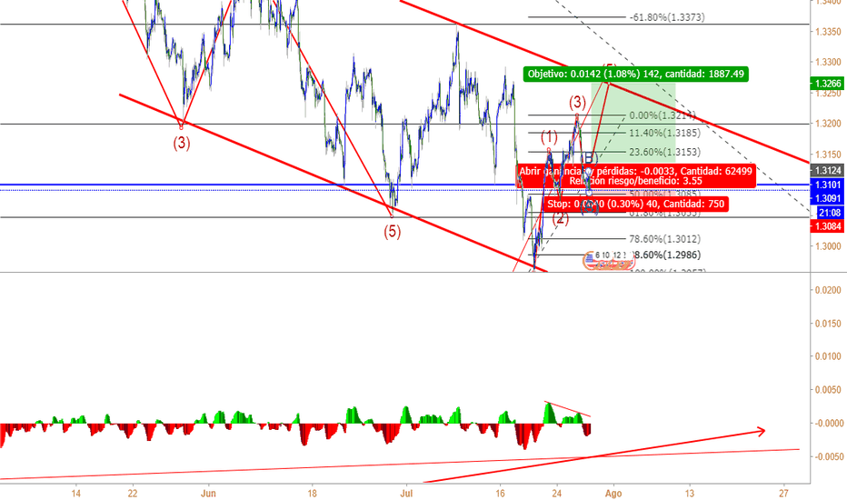 GBPUSD: Pocision larga. GBP/USD