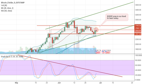 BTCUSD: $2600 - Our level to beat today