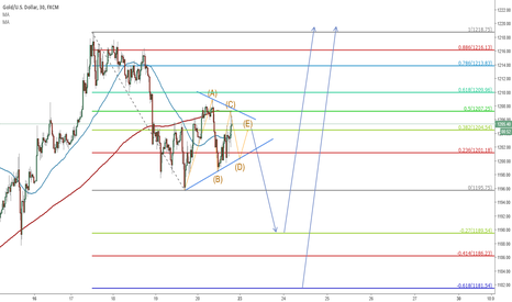 XAUUSD: Possible contracting triangle in a B wave