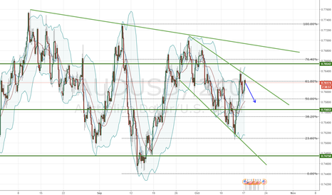 AUDUSD: AUDUSD Channel