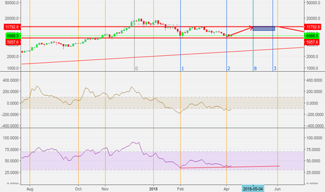 BTCUSD: Zoom on of the possible bounce short -mid term