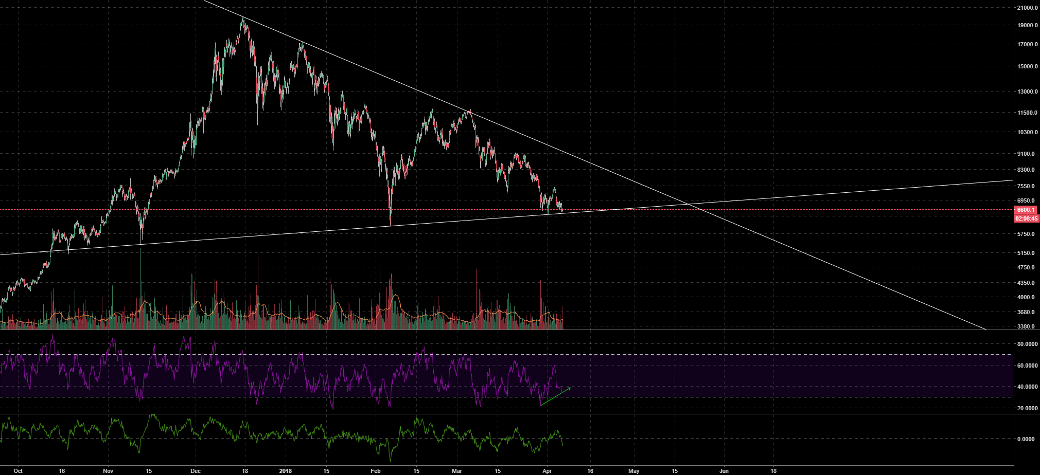 BTCUSD ALL OR NOTHING