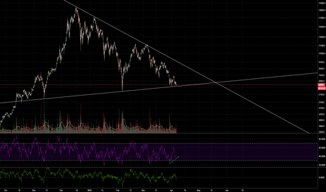 BTCUSD: BTCUSD ALL OR NOTHING