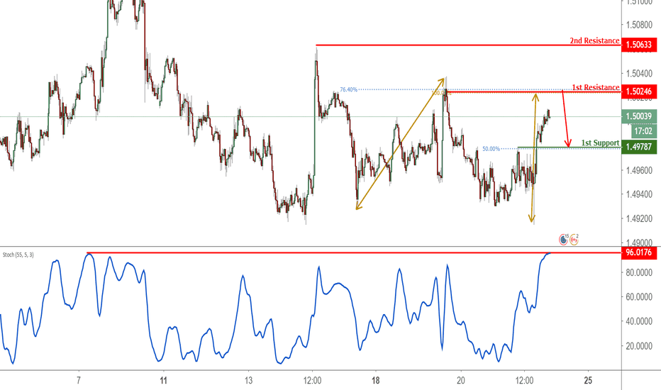 EURCAD: EURCAD Approaching Resistance, Potential For A Reversal