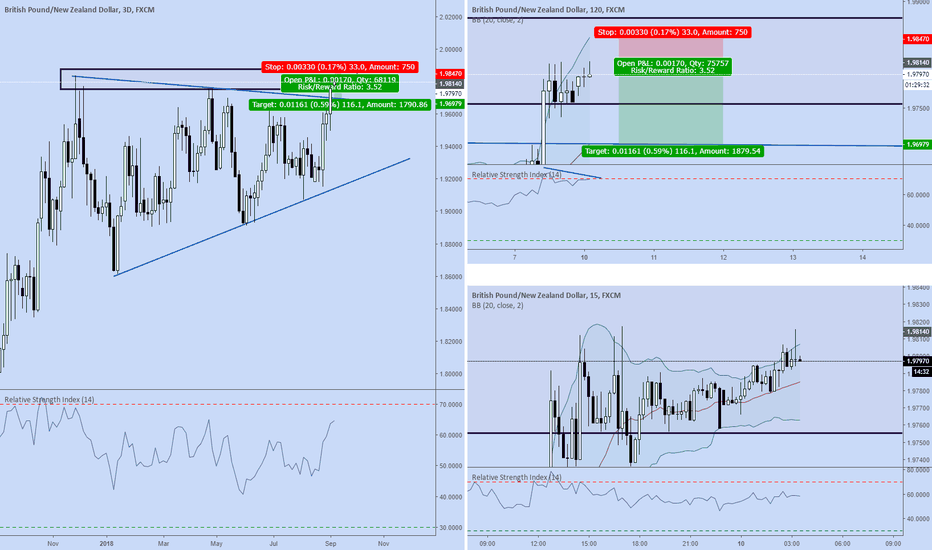 GBPNZD: GBPNZD quick scalp