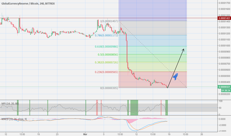 GCRBTC: GCR !! will we see the hugest pump in the market ??