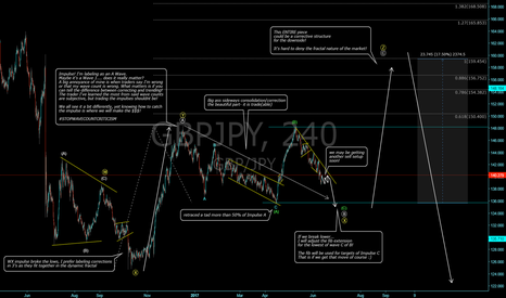 GBPJPY: GBP/JPY Complex correction!