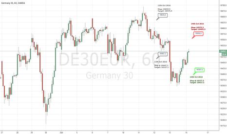 DE30EUR: DE30EUR - Trading Levels for 14th Oct 2016