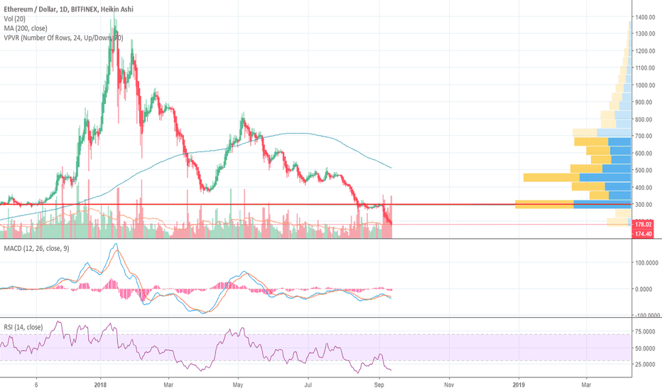 ETHUSD: Ether falls below key level - game over? Also VAR