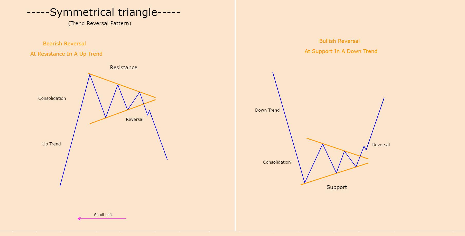 SYMMETRICAL TRIANGLE (TREND REVERSAL)