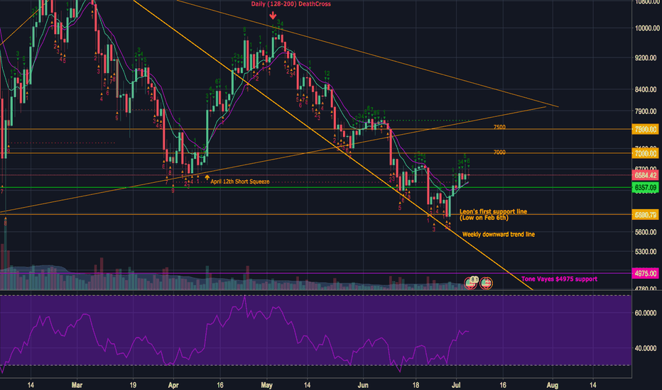 BTCUSD: BTC on the Daily looking for a higher low, then higher high